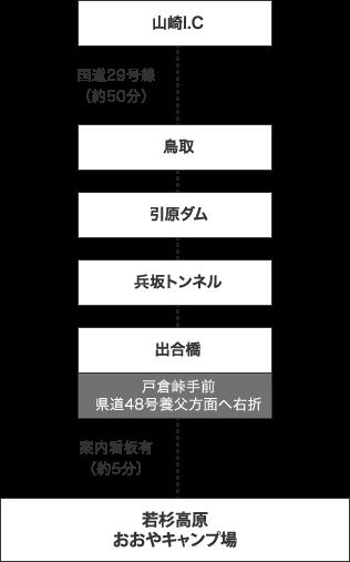 中国自動車道『山崎I.C』からの経路図